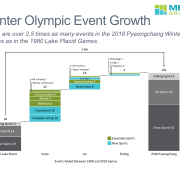 Cascade/waterfall chart of growth in events between 1980 and 2018 Winter Olympics