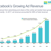 Bar-line chart of Facebook's advertising revenue and share of online ad market from 2010-2017.
