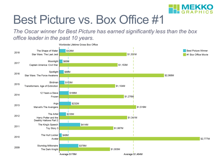 Cluster bar chart of box office from best picture and #1 box office 2009-2018