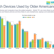 Cluster bar chart of use by device type and age