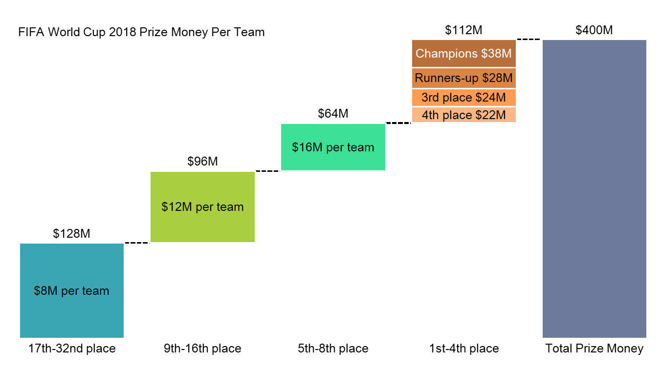 Cascade/waterfall chart shows prize money for the 32 teams competing in the FIFA 2018 World Cup