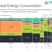 Marimekko chart of energy consumption by fuel type and region