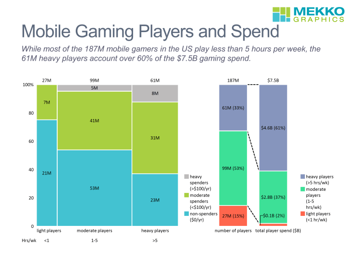 Marimekko chart of US mobile gaming by time and dollars spent