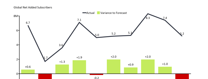 Bar line chart of netflix net subscriber additions by quarter and variance from forecast.