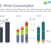 Bar Charts of Total U.S. Wine Consumption, By Price Tier and Channel