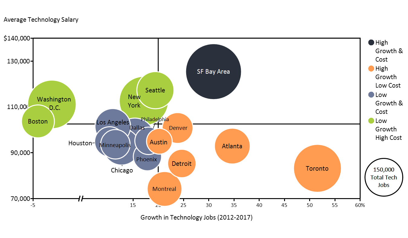 Bubble chart of top cities based on tech job growth and average tech salary