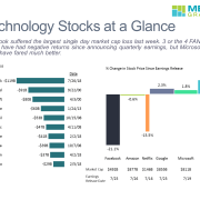 Horizontal bar chart of 10 largest market cap losses and bar mekko chart of tech company stock performances