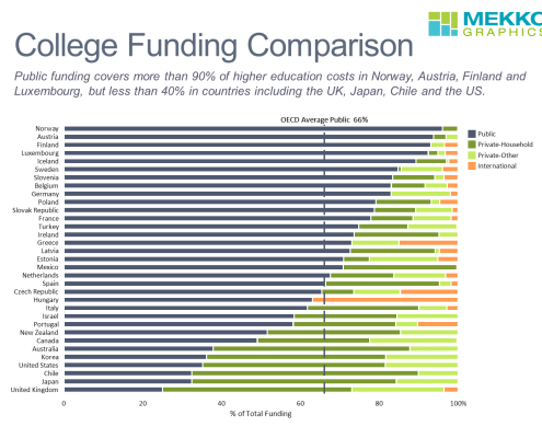100% Horizontal Bar Chart of Higher Education Funding by Source by Country