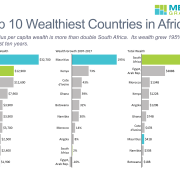 Bar charts of wealth per capita, wealth growth and total wealth of top 10 African countries.