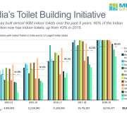 Cluster bar chart of percentage of Indians with access to ikndoor toilets from 2014-2018.