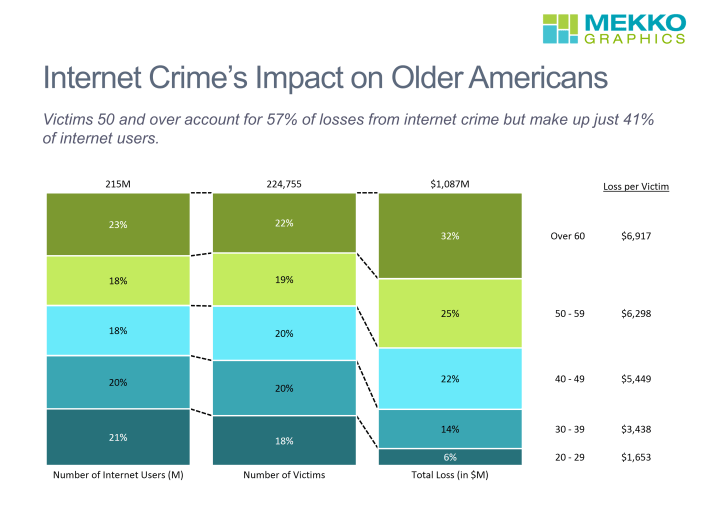 100% stacked bar chart of internet users, internet crime victims and victims losses by age with loss per victim as a data column.