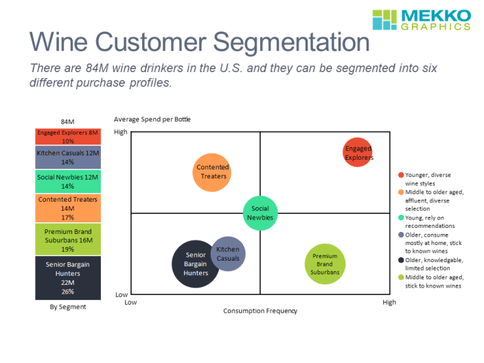100% stacked bar chart and bubble chart showing U.S. wine customer segmentation