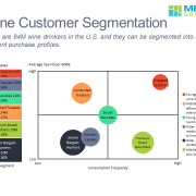 100% stacked bar chart and bubble chart showing U.S. wine customer segmentation