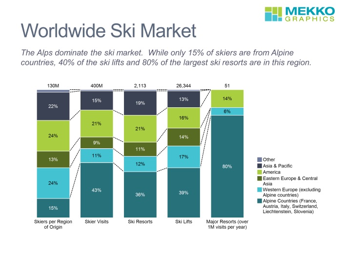 100% stacked bar chart of skiers and ski resorts by region worldwide