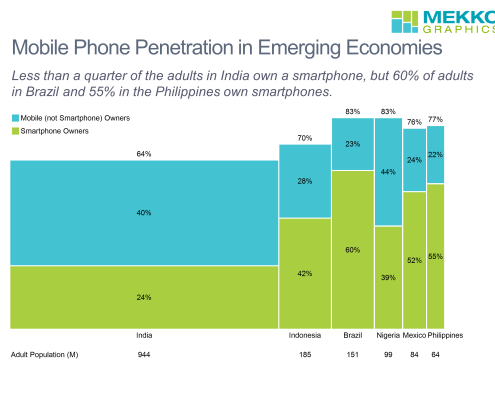 Bar-mekko chart of smartphone and mobile phone penetration in 6 emerging economies