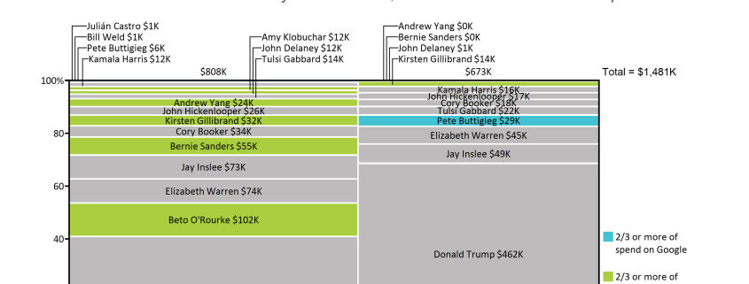 Marimekko chart of Facebook and Google spend by each presidential candidate for week of March 3-10, 2019.