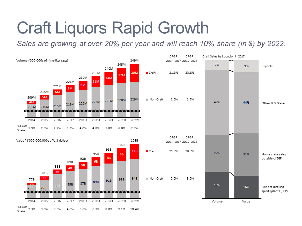 Dashboard of charts showing growth in the US craft liquor market