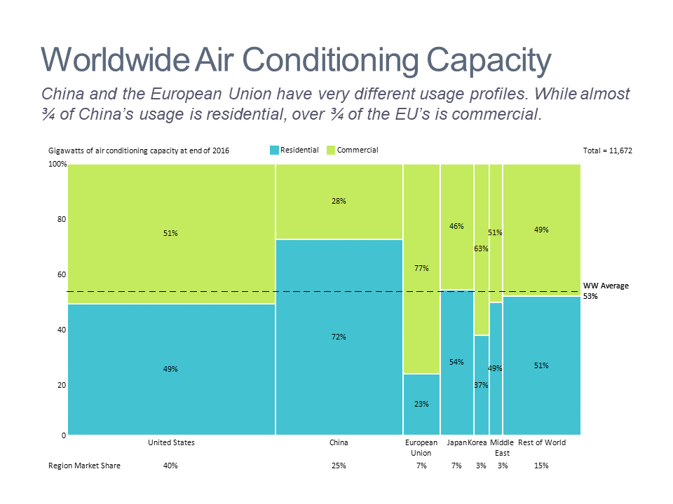 Marimekko chart of air conditioning capacity by type and region.