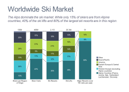 Bar chart profiling the global ski market by region