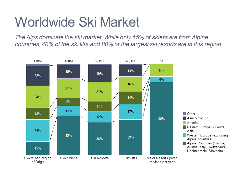 Bar chart profiling the global ski market by region
