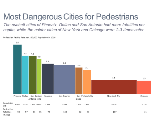 Bar mekko chart of pedestrian fatalities for US cities