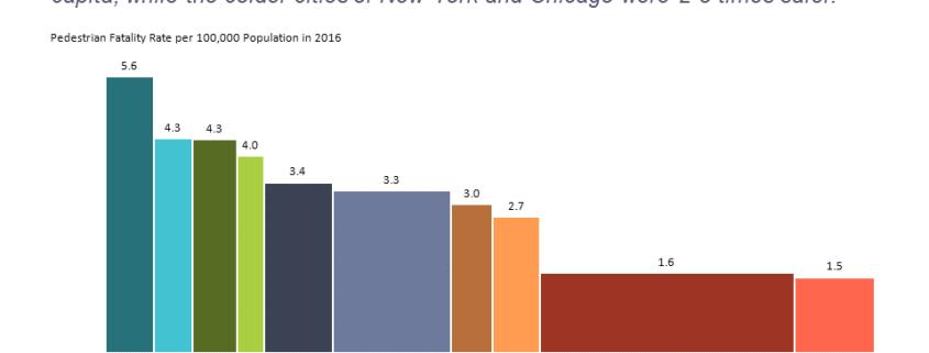 Bar mekko chart of pedestrian fatalities for US cities