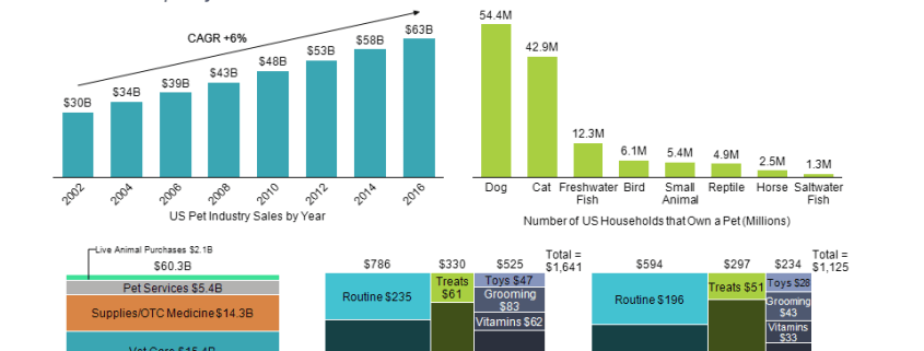 Dashboard of charts showing how Americans spend money on their pets