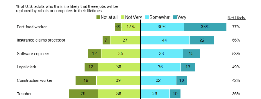Horizontal bar chart comparing survey responses of Americans regarding job automation