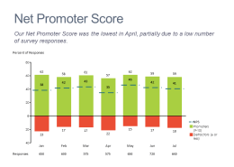 Stacked bar chart showing trend in promoters, detractors and NPS