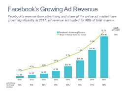 Bar chart with a line showing trend in Facebook's advertising revenue and share of the global ad market