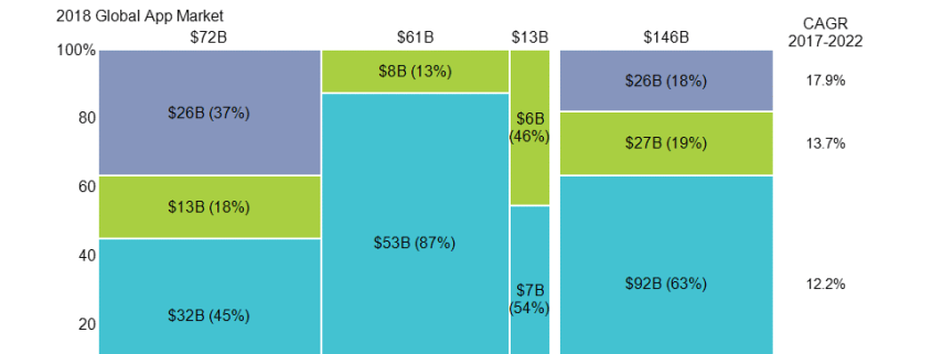 Marimekko chart of global app market by operating system and region.