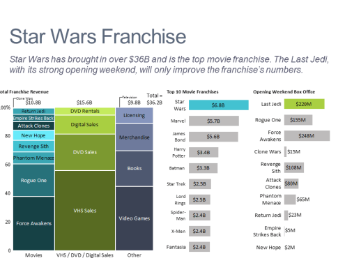 Dashboard showing the size of the Star Wars movie franchise, comparison to other movie franchises and box office by film