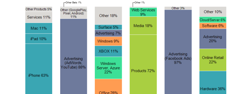 Bar chart comparing revenue mix for large tech companies