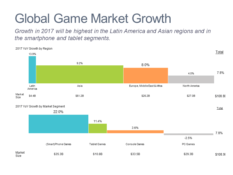 Bar mekko charts showing growth in games market by region and type