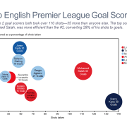 Bubble chart of top goal scorers in the English Premier League.