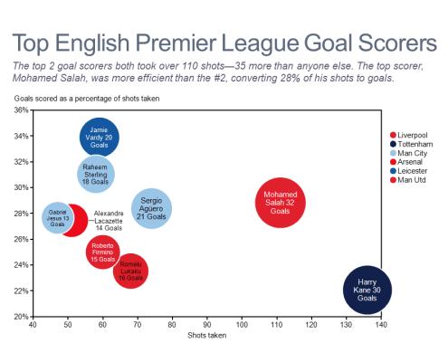 Bubble chart of top goal scorers in the English Premier League.