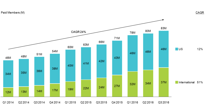 CAGR Column and Growth Line