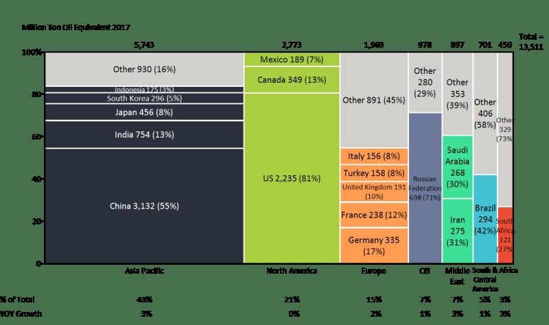 Marimekko Chart