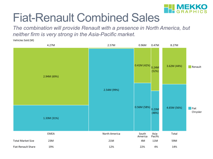 Marimekko charts of Fiat-Renault vehicle sales by region