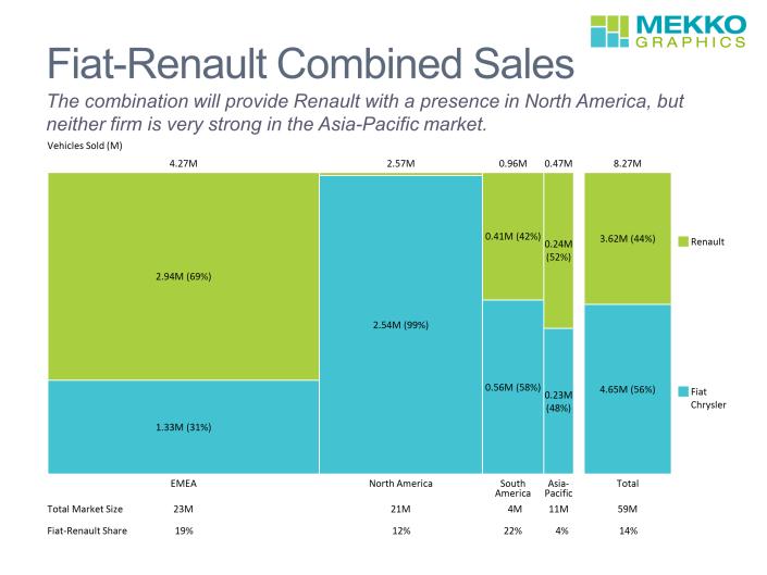 Marimekko charts of Fiat-Renault vehicle sales by region