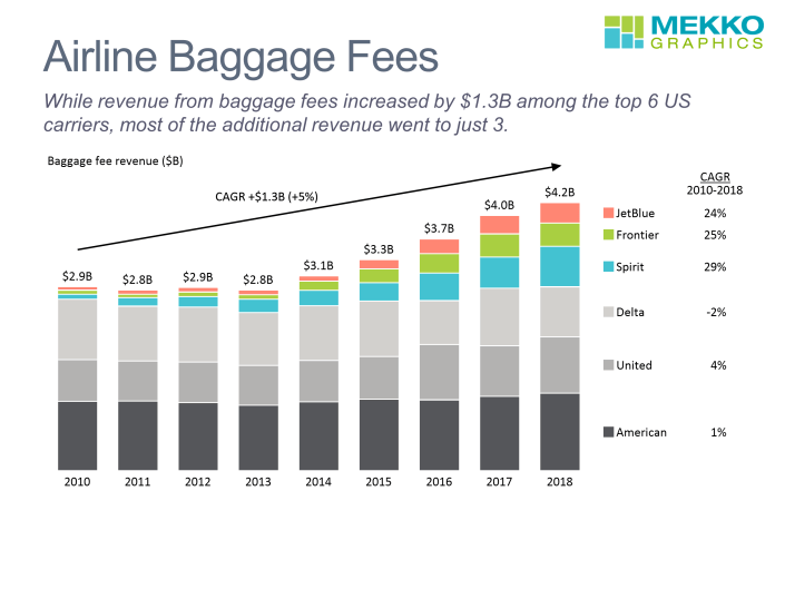 Stacked bar chart of baggage fee revenue for top 6 US airlines from 2010-2018