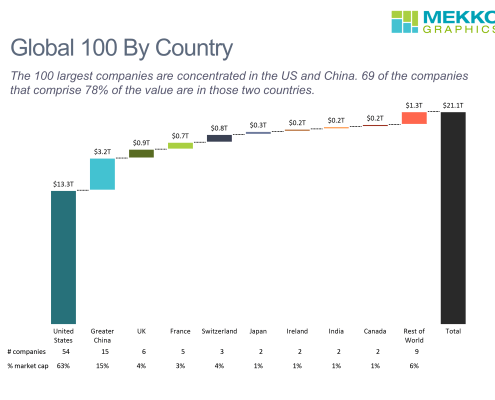 Build-up cascade chart of market capitalization of all the Global 100 companies by country, including number and per cent of market cap per country
