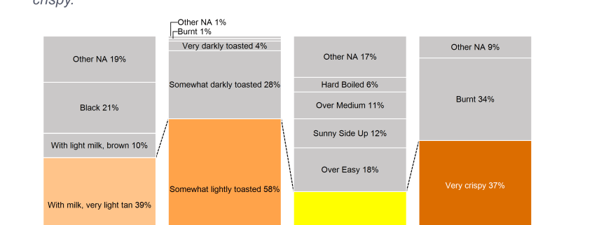 100% stacked bar chart of breakfast prefercnes for coffee, toast, eggs and bacon, based on a YouGov survey.