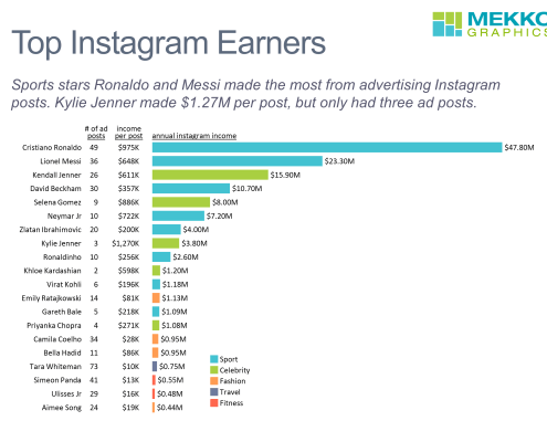 Horizontal bar chart of top instagram earners, including total Instagram income, number of ad posts and income per post, split into sports, celebrity, fitness, travel and fashion.