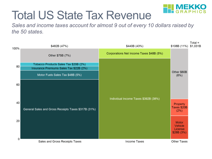 Marimekko chart of total US state tax revenue sources by category (sales, income and other) and by type within category.