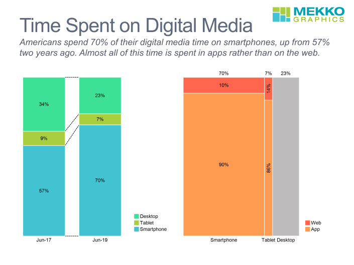 100% stacked bar chart of time spent on smartphones, tablets and desktops in 2017 and 2019. Marimekko chart of time spent on apps and web in smartphones, tablets and desktops.