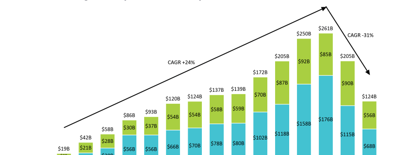 Stacked bar chart of China's global investment and construction spending 2005-2019