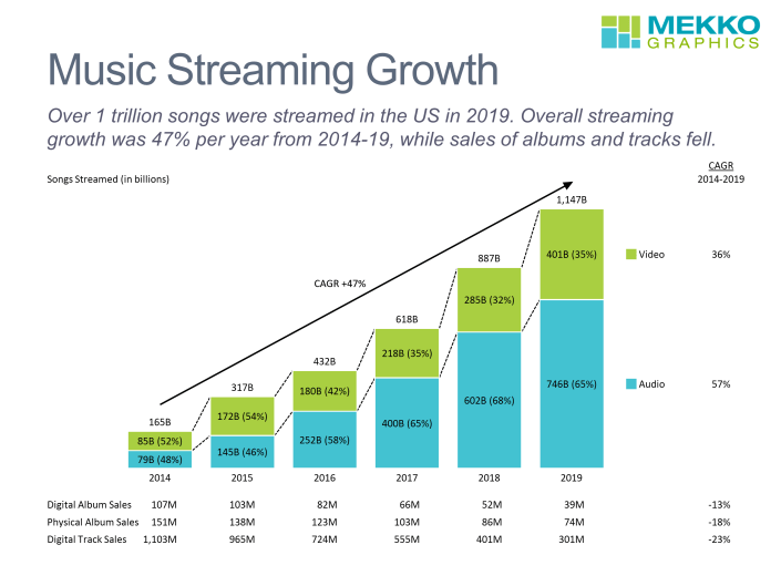 Stacked bar chart of audio and video streaming growth from 2014-2019 with data rows showing growth in album and track sales.
