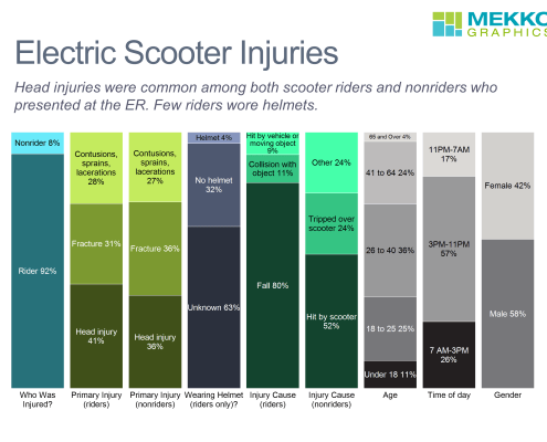 100% stacked bar chart profiling electric scooter injuries presented at emergency rooms