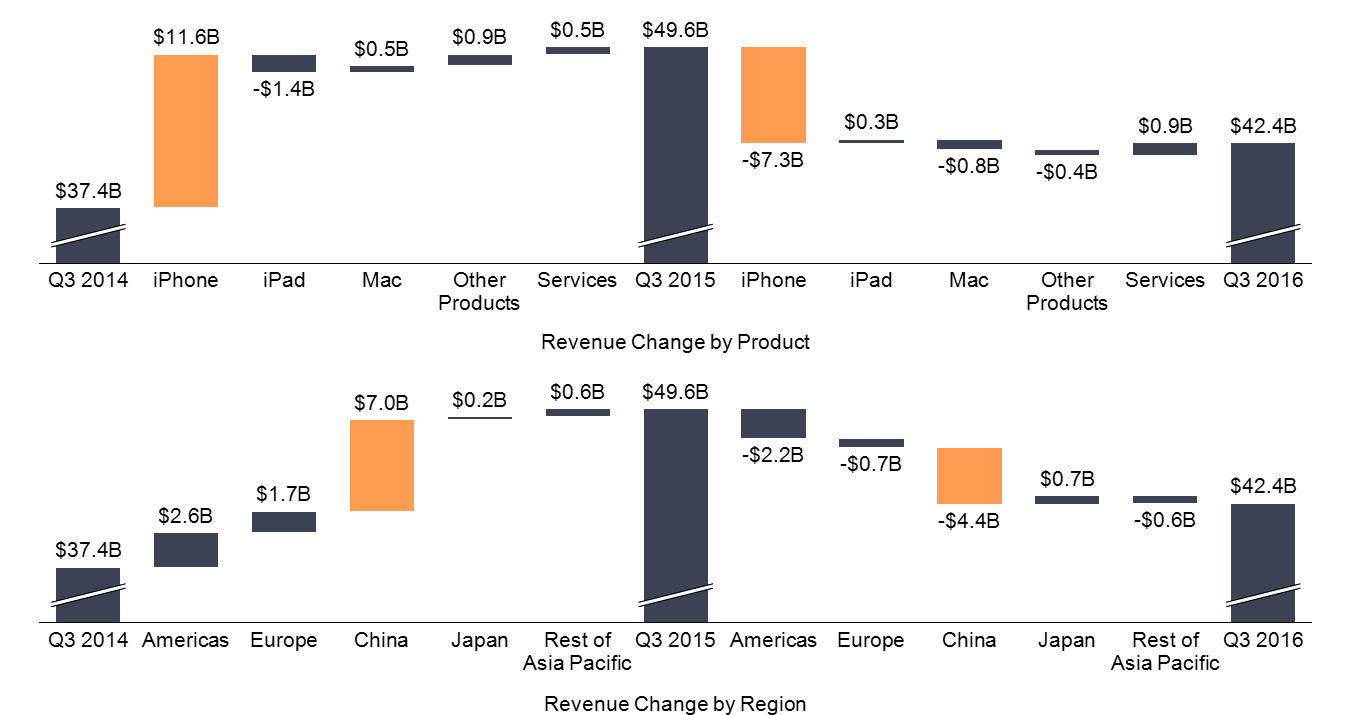 Change Cascade by Product and Region